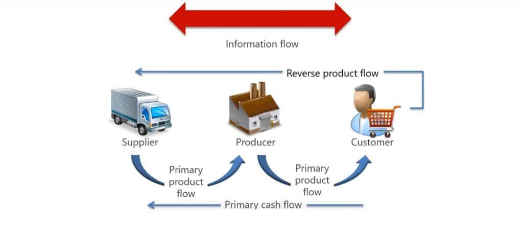 supply chain flux