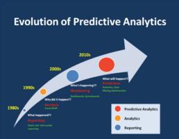 Machine Learning Analsye prédictive Vekia Evolution