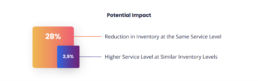 Potential Impact Vekia Expertise