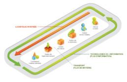 gestion chaine logistique information vekia